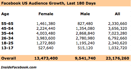 Facebook Demographics Stats