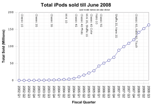 Total iPods Sold till June 2008
