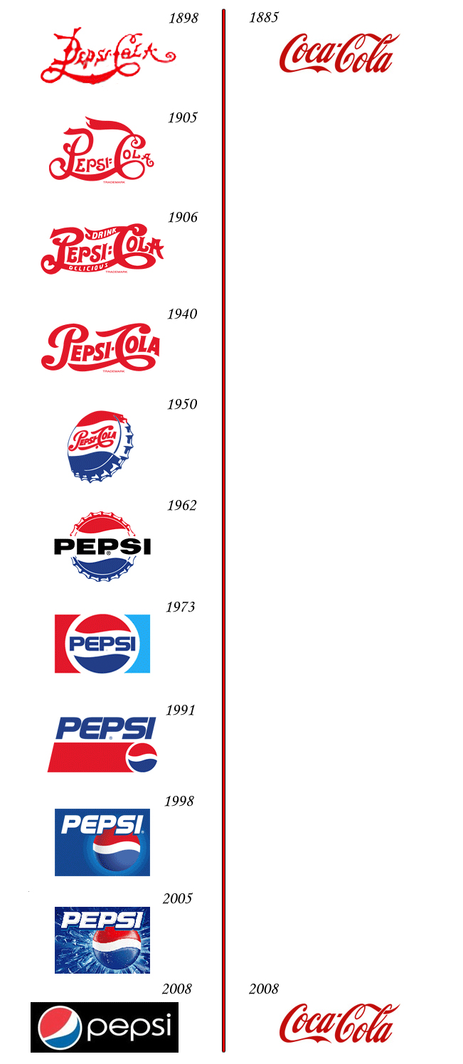 Coke and Pepsi Logos History