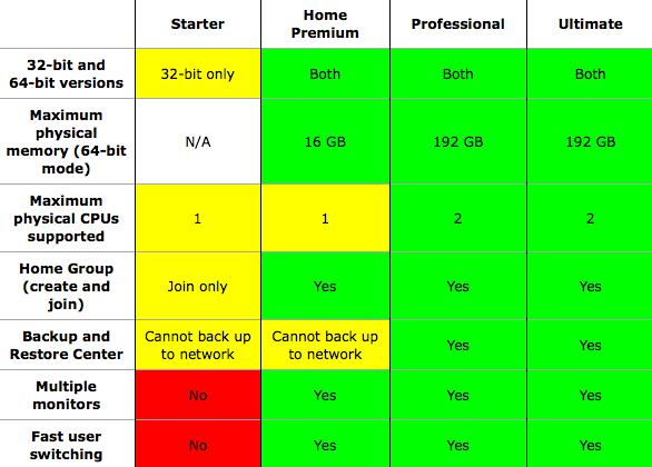 Windows 7 Features Chart