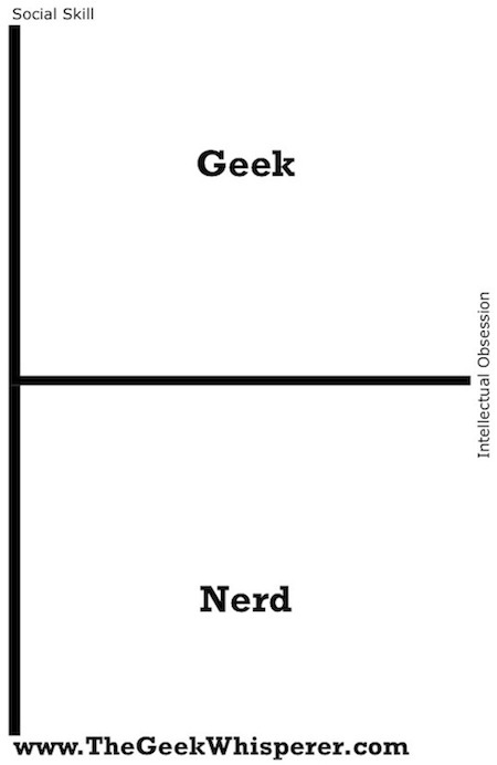 March 2011 The Geek Whisperer