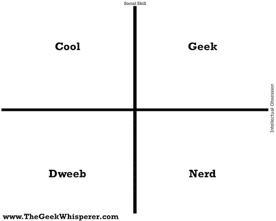 Geek Dork Nerd Venn Diagram Vatozozdevelopment