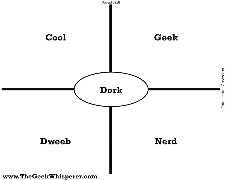 Geek vs. Nerd vs. Dork – The Geek Whisperer